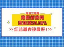 挥别三连降,南昌新房网签环涨29.38%,红谷滩表现最好!