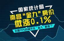 买房需趁早!9月南昌新房房价环涨0.1% 二手房持平