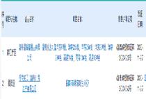 【拿证速报】11月27日,蓉江新区、章贡区各有一盘领预售!