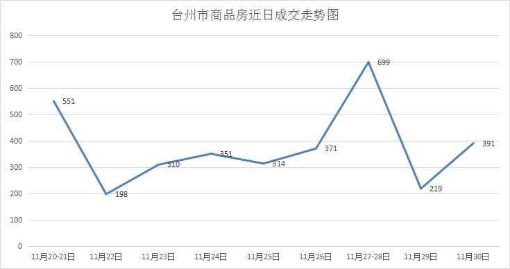 11月30日台州市楼盘商品房成交日报