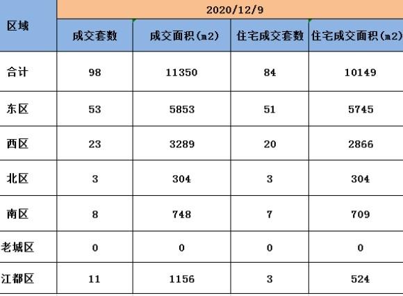 12月9日扬州商品房成交98套,住宅成交84套。