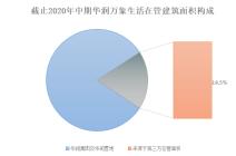 IPO新股报告   华润万象生活120倍静态市盈率秘密