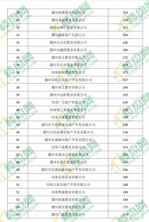 2020漯河房企销量排行榜出炉 单项目最高卖1504套