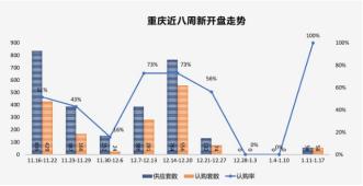 上周重庆商品房供销依然低位 共成交38.49万方