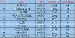 破2万!1月份赣州开发区二手房房价TOP10出炉!相比之下新房真香!