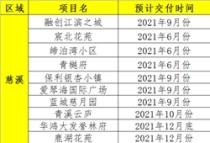 2021年宁波各区域这50个楼盘或将迎来交付,新房注意事项不看吃大亏