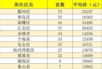 4月6日宁波新房成交366套,二手房成交724套,新房成交均价23007元/㎡