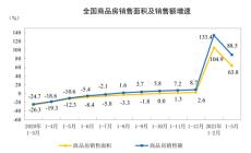 统计局:2021年1-3月份商品房销售额38378亿元 同比增长88.5%