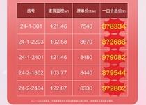 绿地赣州城际空间站母亲节活动进行中!5套特价房源来袭,单价7540元/㎡起!