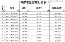 嘉福原山著母亲节10套特价房,全部带装修!品质大盘面积142平!