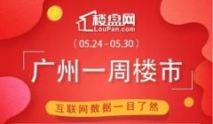 重上2千 黄埔升上第二!本周广州新房网签2272套 环比上涨14.17%