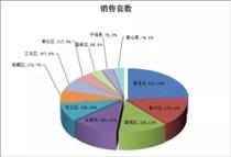 周报!宁波市六区上周(5.31-6.6)商品房销售情况和热门楼盘