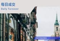 6月9日,日报!宁波市住宅成交情况!网签400套,成交45952.34㎡,丽林苑排名第一