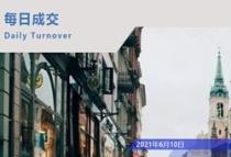 日报!6.10宁波市住宅网签487套!成交56813.74㎡,耀悦云庭排名第一