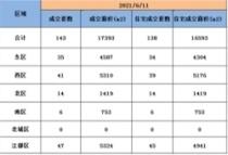 6月11日扬州商品房成交143套,住宅成交138套。