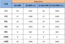 6月12日扬州商品房成交64套,住宅成交62套。