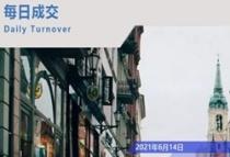 日报!6.14宁波市住宅网签63套!成交7024.66㎡,耀悦云庭/香麓湾并列第一