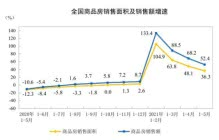 统计局:前5月商品房销售额70534亿元 住宅销售额增长56.5%