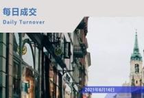 宁波6月16日,楼盘销售情况,网签417套,成交面积45245.57㎡,它卖的最好