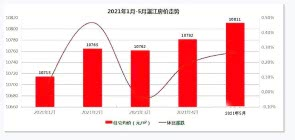 湛江5月新建住宅均价约10811元/平方米 环比上涨0.27%