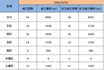 6月16日扬州商品房成交74套,住宅成交69套。