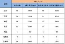 6月17日扬州商品房成交71套,住宅成交68套。