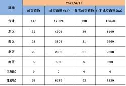 6月18日扬州商品房成交146套,住宅成交138套。