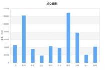 2021年6月份宁波房价排名出炉,看看宁波哪个楼盘最火!!