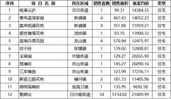 紫阙台6月20日销售面积5154.02平方米 位列当日榜首!