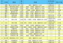 宁波各区6月底开盘预告,这些盘值得购买,盯住它,刚需必看!