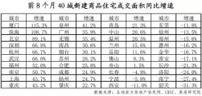 40城新房成交连续3个月下滑,8月土地市场显著降温