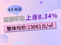 8月南昌新房環比上漲8.34%,整體均價為13061元/㎡