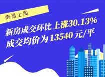 南昌上周新房成交環比上漲30.13%,成交均價為13540元/平