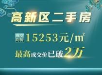高新區二手房成交均價15253元/㎡,最高成交價已破2萬