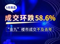 """9月南昌成交環跌58.6%!""""金九""""樓市成交不及去年"""