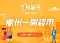 6區齊跌!大亞灣跌逾9成!本周惠州新房網簽僅456套 環比下降62.93%!