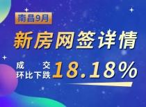 南昌9月新房網簽詳情,成交環比下跌18.18%