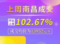 上周南昌成交環比上漲102.67%,成交均價為13952元/平