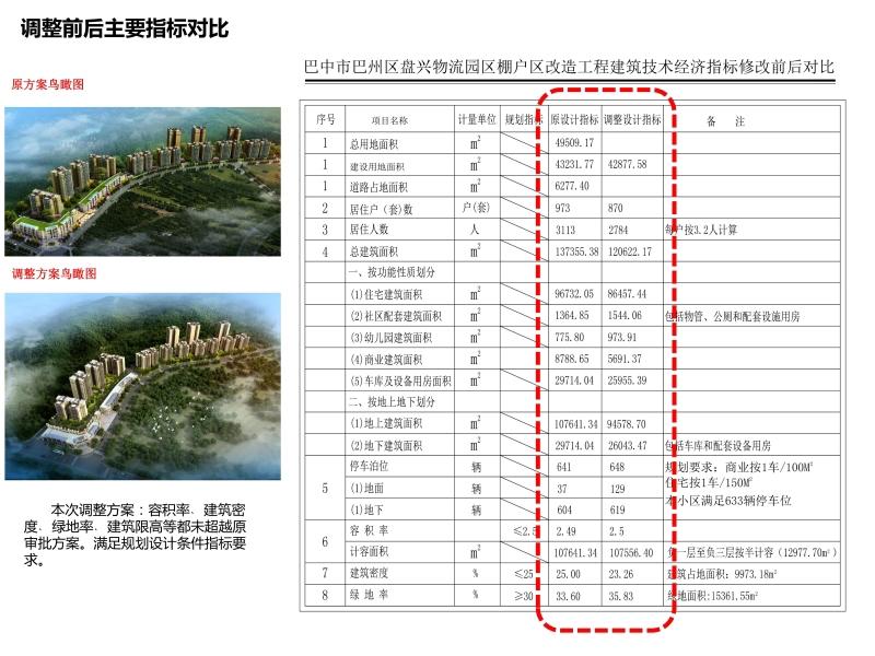 巴州區盤興(xing)物流園區棚戶區改造工(gong)程建築(zhu)規劃方案設計調整項目規劃公示(shi)