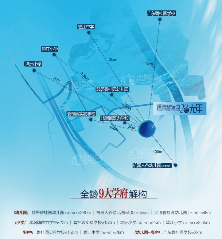 顺德碧桂园·28光年配套图