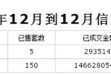 20日楼市:网签166套 均价5679元