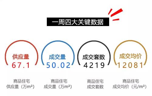 4.16-4.22重庆楼市情况一览