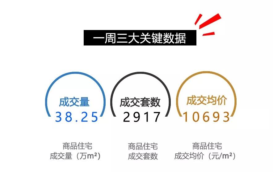 5.14—5.20重庆楼市情况一览